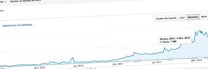 Tuto : Google Analytics, objectifs et Prestashop