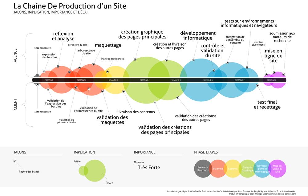 chaine-production-site-web-prestashop