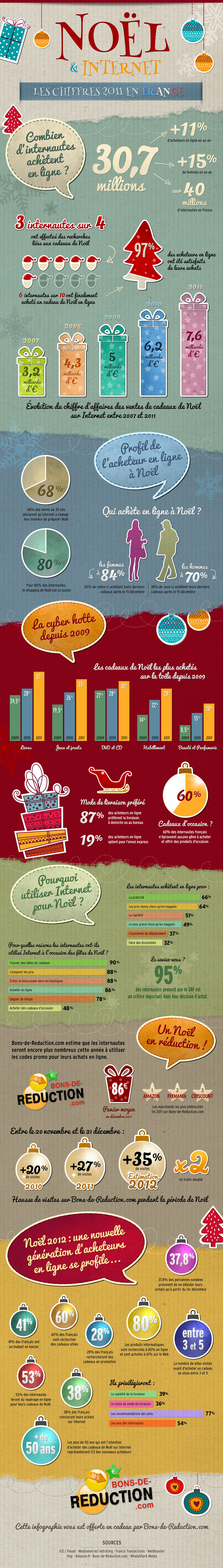 infographie_noel_ecommerce_2011