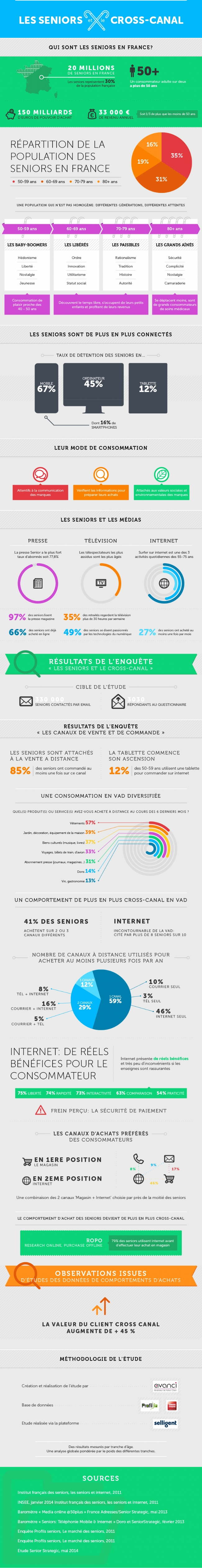 infographie-seniors-ecommerce
