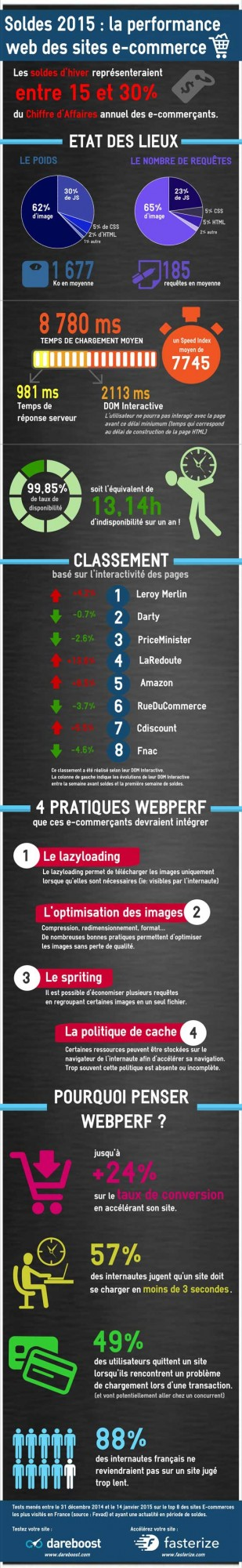infographie-performance-ecommerce-soldes