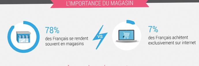 5 magnifiques infographies e-commerce